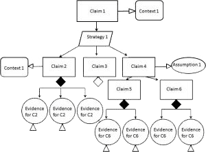 data coding in dissertation